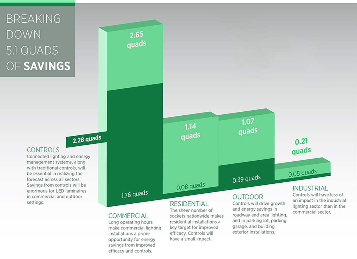 DOE-LED-Lighting-Energy-Savings-Chart-1200px
