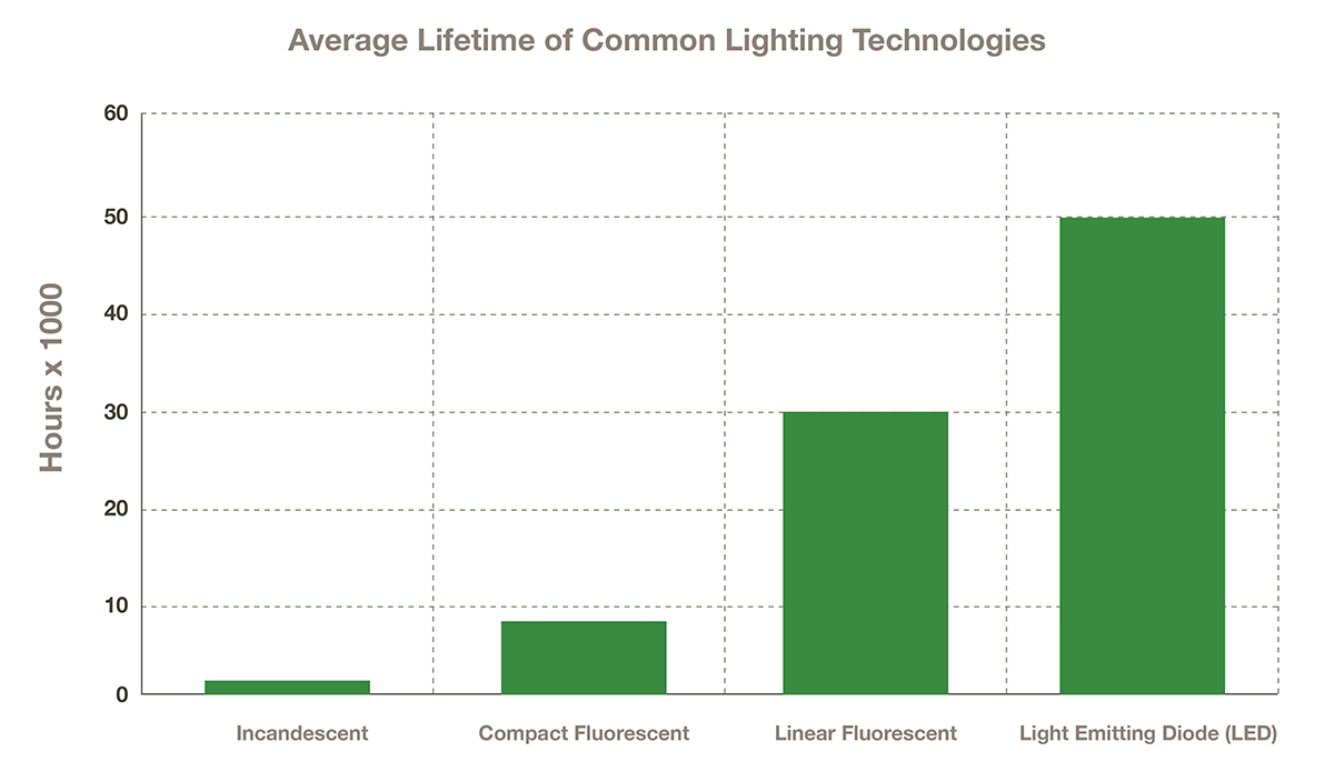 Estimated-Lifetimes-Lighting-Technologies-1200px