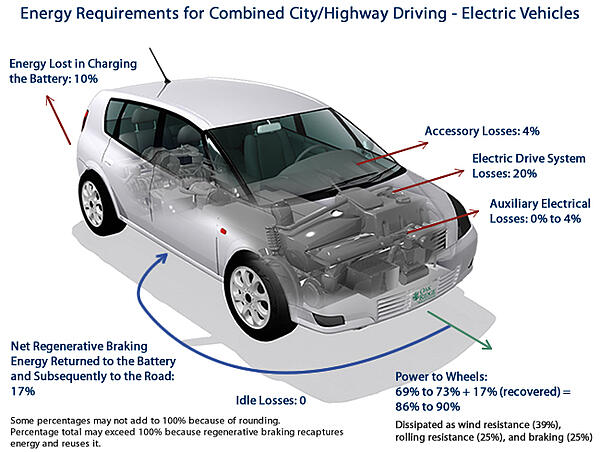 Energy-Requirements-Electric-Vehicles